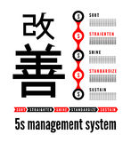 5S methodology kaizen management from japan. Sort, Straighten, Shine, Standardize and Sustain. Vector illustration Vector Illustration