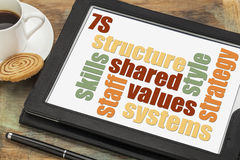 7S model for organizational culture. Analysis and development (skills, staff, strategy, systems, structure, style, shared values) - text on digital tablet Royalty Free Stock Photos