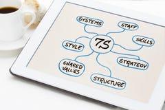 7S - organisatorisch cultuur, analyse en ontwikkelingsconcept Stock Afbeelding