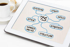 7S - organisatorische Kultur, Analyse und Entwicklungskonzept Stockbild