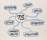 7S - organisatoriskt kultur, analys och utvecklingsbegrepp Royaltyfria Foton