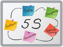 The 5 S organization. Five primary 5S phases: Sorting, Straightening, Systematic cleaning, standardize and Sustain displayed on colorful note papers Stock Illustration