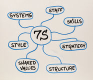 7S - organizational culture, analysis and development concept. 7S model for organizational culture, analysis and development skills, staff, strategy, systems Royalty Free Stock Photos