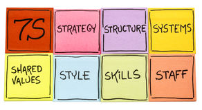 7S - organizational culture, analysis and development concept Stock Images