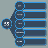 5S Strategy diagram. Illustration of modern strategy 5S Stock Illustration