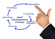SaaS Development Lifecycle Royalty Free Stock Photo