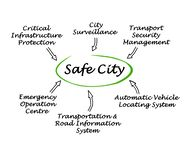 Safe City Stock Images