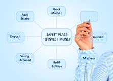 Safest place to invest. Royalty Free Stock Images