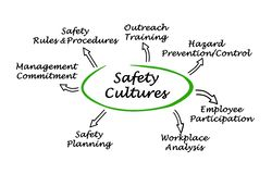 Safety Culture. Seven elements of Safety Culture Stock Photo