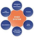 Safety, Health, Environment and Quality Diagram. Diagram of the EH&S System: Environment, Health, Safety and quality. Good for presentation, reports or websites Royalty Free Stock Photo
