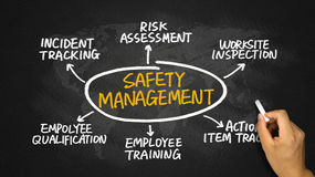 Safety management concept diagram Stock Photos