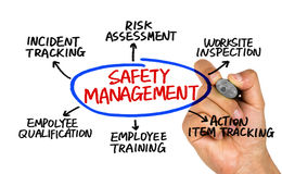 Safety management concept diagram. Hand drawing on whiteboard Stock Image