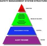 Safety management system. Triangular diagram of the safety management system Royalty Free Stock Image