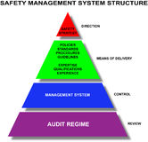 Safety management system structure. An image of the safety management system structure Stock Photo