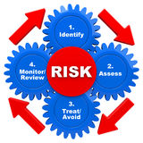 Safety risk management model cycle Royalty Free Stock Photo