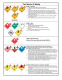 Safety symbols and warning signs. Placard of safety and warning signs for transport of dangerous goods - page 1/2 Royalty Free Stock Image