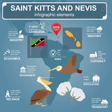 Saint Kitts and Nevis infographics, statistical data, sights. Br Stock Photos