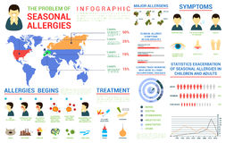 Saisonallergien infographic und Weltkarte Stockbilder