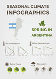 Saisonklima Infographics Wetter-, Luft-und Wassertemperatur, Sunny Hours und regnerische Tage Frühling in Argentinien Stockbild