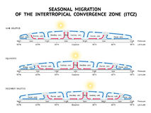Saisonwanderung der intertropischen Konvergenz-Zone (ITCZ) Lizenzfreie Stockfotos