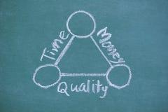 Saldotijd, kwaliteit en gelddiagram door wit krijt wordt geschreven dat royalty-vrije stock foto