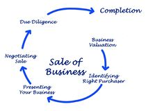 Sale of Business. Diagram of Sale of Business Royalty Free Stock Photo