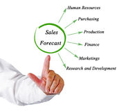 Sales Forecast Stock Images