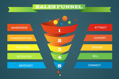 Sales funnel business purchases infographic Stock Images