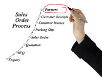 Sales Order Processing Management. Diagram of Sales Order Processing Management Royalty Free Stock Photography