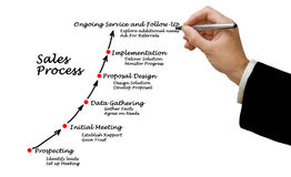Sales Process Stock Photography