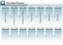 Sales Process Chart Royalty Free Stock Images