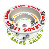 Sales Process. 3D render illustration of the sales process or how to concert leads into sales, white background Stock Photos