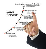 Sales Process Royalty Free Stock Photography