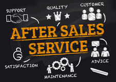 After-Sales Service doodle concept Stock Images