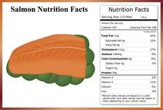 Salmon Nutrition Facts Foto de archivo libre de regalías