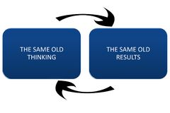 The same old thinking and disappointing results, closed loop or negative feedback mindset concept.  Stock Photo