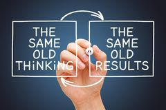 The Same Old Thinking The Same Old Results Concept royalty free stock photos