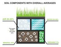 Sammansättning av jorden Delar av jorden Agroindustrial branschinfographics Procentsats av vatten, mineraler Royaltyfri Bild