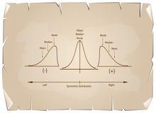 Sammlung der positiven und negativen Verteilungs-Kurve auf altem Papier lizenzfreie abbildung