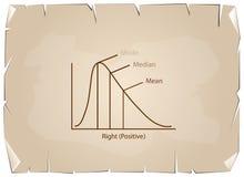 Sammlung der positiven und negativen Verteilungs-Kurve auf altem Papier stock abbildung