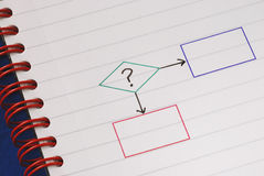 A sample flowchart for decision making Stock Photography