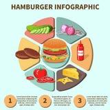Sandwich à hamburger infographic Image libre de droits