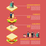 Sandwich Generation Infographic Royalty Free Stock Photos