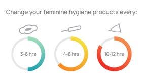 Sanitaire tampons, stootkussens, koppen voor vertrouwelijke vrouwelijke hygi?ne tijdens bloedperiode Verander vaak uw vrouwelijk  stock illustratie