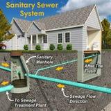 Sanitarny systemu diagram Z tekstem Fotografia Royalty Free