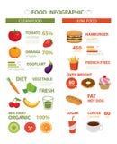 Sano y comida basura infographic ilustración del vector