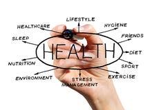 santé Image libre de droits