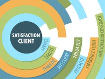 SATISFACTION CLIENT Radial Format Tag Cloud. Tag cloud on the theme of `SATISFACTION CLIENT` in a radial format with 8 relevant keywords.  Vector.  Blue, orange Stock Image