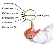 Satisfaction leads to loyalty Stock Photo