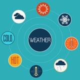 Satz flache Konzept- des Entwurfesikonen für Wetter Lizenzfreie Stockfotografie